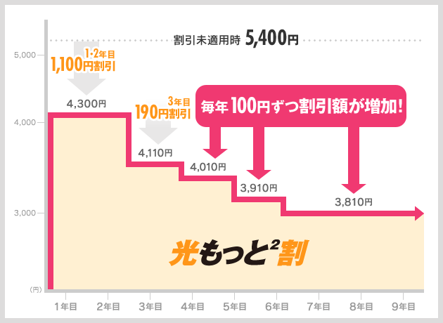 どーんと割|キャンペーン一覧|NTT西日本版|インターネット接続なら ...